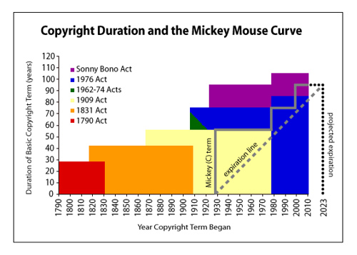 Mickey Mouse Curve