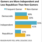 Gamers are more Independent and less Republican than non-gamers.